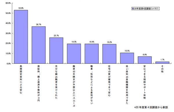 data_flat35_manzoku_1
