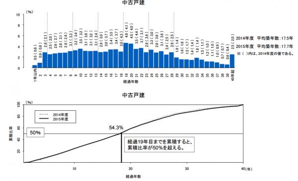 data_heikinchikunensu_chuko_1