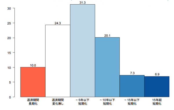 data_karikae_hensaikikan_1